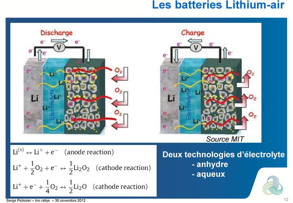 technologies d électrolyte : - anhydre -