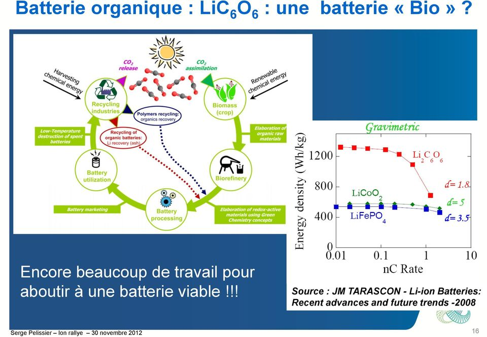 !! Source : JM TARASCON - Li-ion Batteries: Recent advances