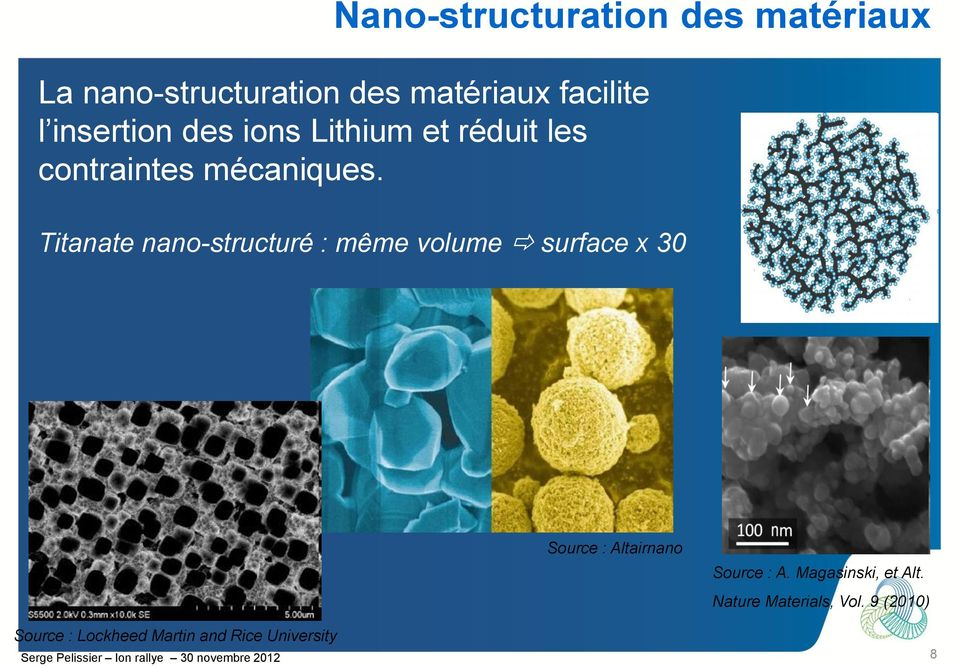 Titanate nano-structuré : même volume surface x 30 Source : Altairnano Source : A.