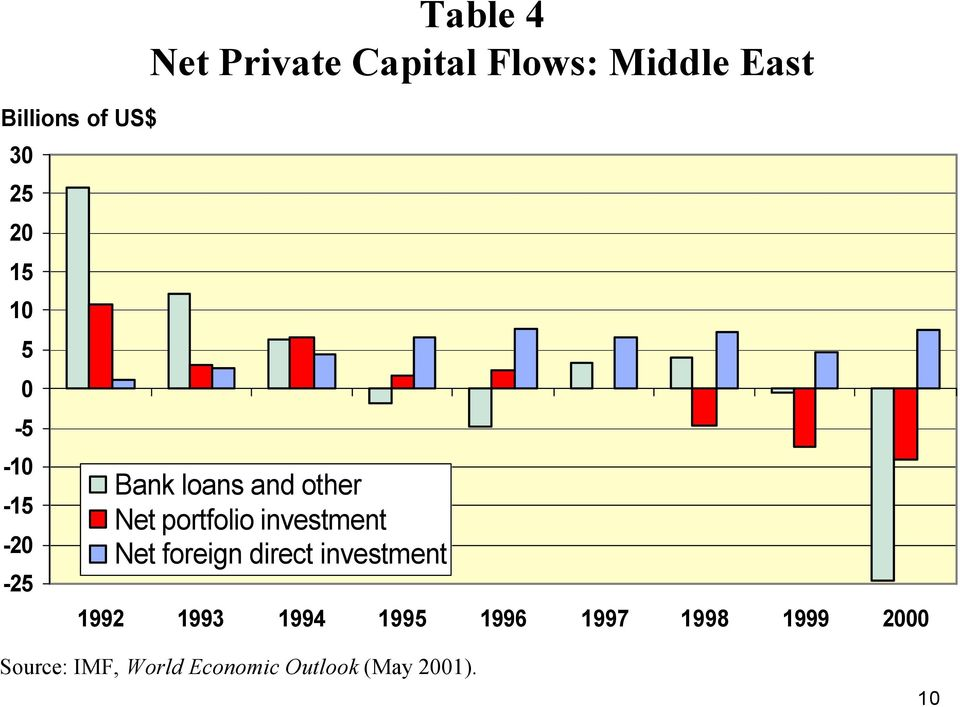 portfolio investment Net foreign direct investment 1992 1993 1994