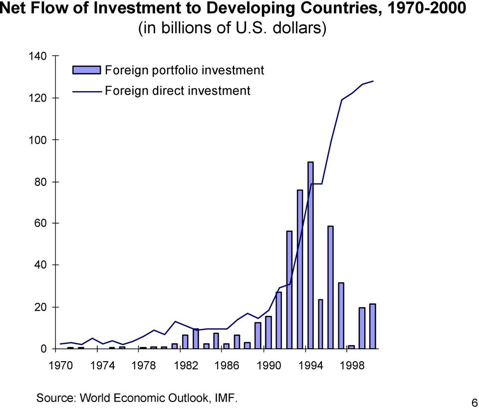 dollars) 140 120 Foreign portfolio investment Foreign direct