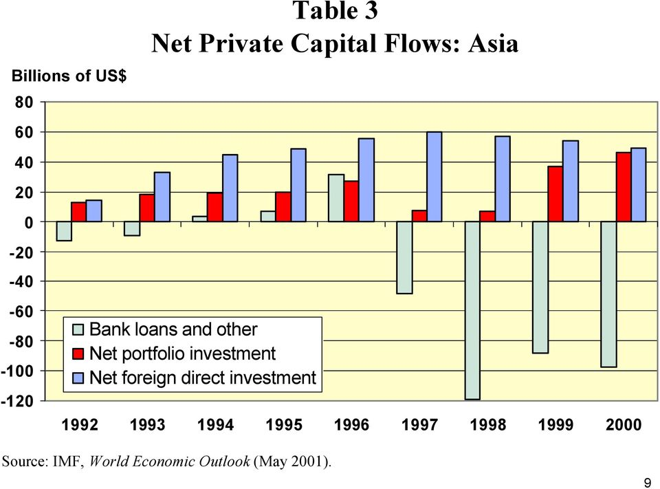 investment Net foreign direct investment 1992 1993 1994 1995 1996