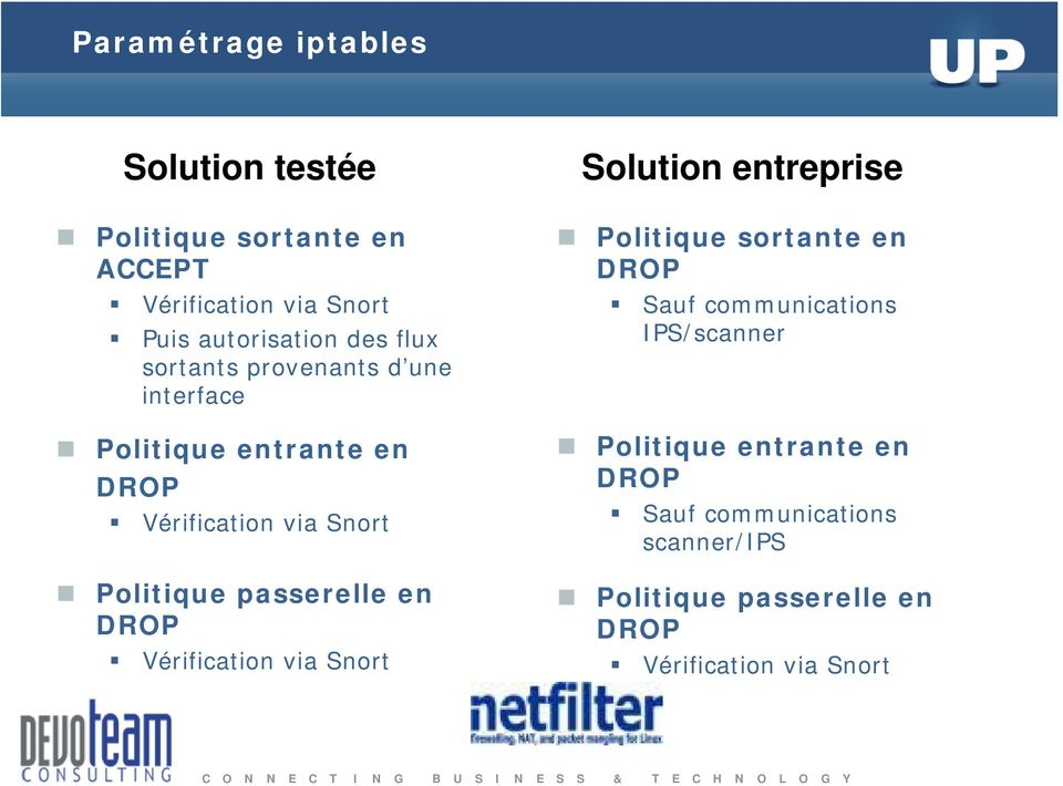passerelle en DROP Vérification via Snort Solution entreprise Politique sortante en DROP Sauf communications