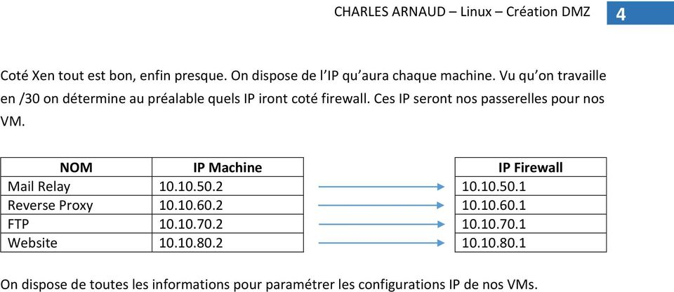 Ces IP seront nos passerelles pour nos VM. NOM IP Machine IP Firewall Mail Relay 10.10.50.2 10.10.50.1 Reverse Proxy 10.