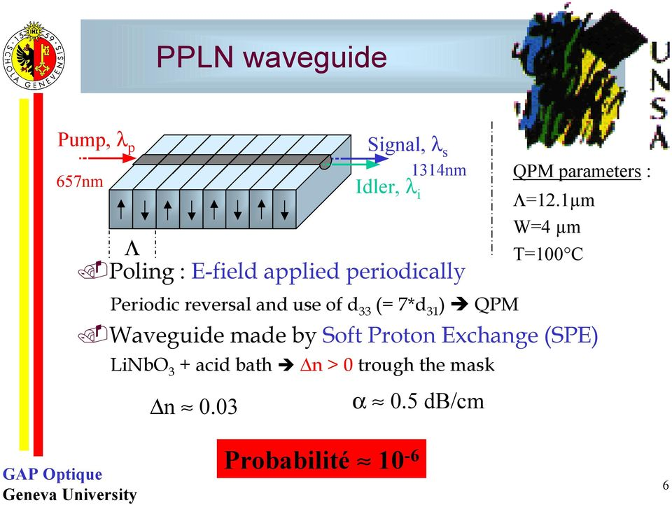Waveguide made by Soft Proton Exchange (SPE) LiNbO 3 + acid bath n > 0 trough