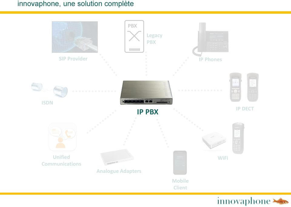 ISDN IP PBX IP DECT Unified