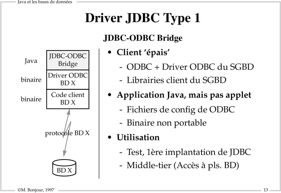 client du SGBD Application Java, mais pas applet - Fichiers de config de ODBC - Binaire non
