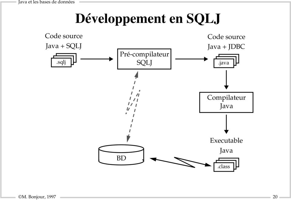 source Java + JDBC.
