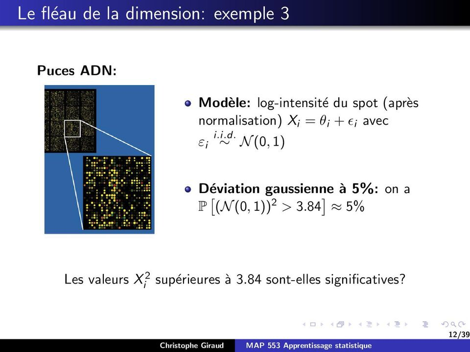 i.d. ε i N (0, 1) Déviation gaussienne à 5%: on a P [ (N (0, 1)) 2