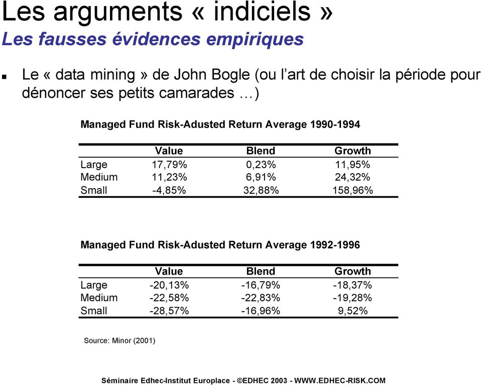 0,23% 11,95% Medium 11,23% 6,91% 24,32% Small -4,85% 32,88% 158,96% Managed Fund Risk-Adusted Return Average 1992-1996