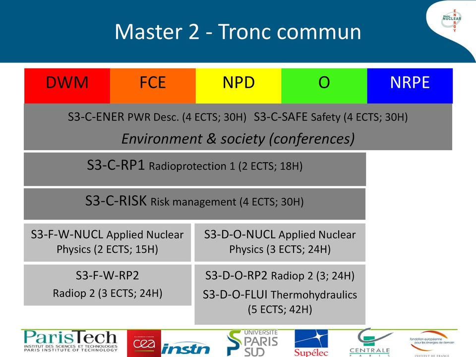 (2 ECTS; 18H) S3-C-RISK Risk management (4 ECTS; 30H) S3-F-W-NUCL Applied Nuclear Physics (2 ECTS; 15H)