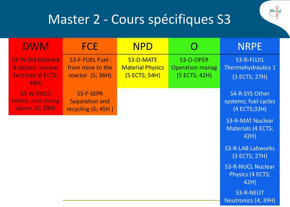 Operation manag (5 ECTS; 42H) S3-R-FLUI1 Thermohydraulics 1 (3 ECTS; 27H) S3-W-DECO Politics, strat, manag decom.