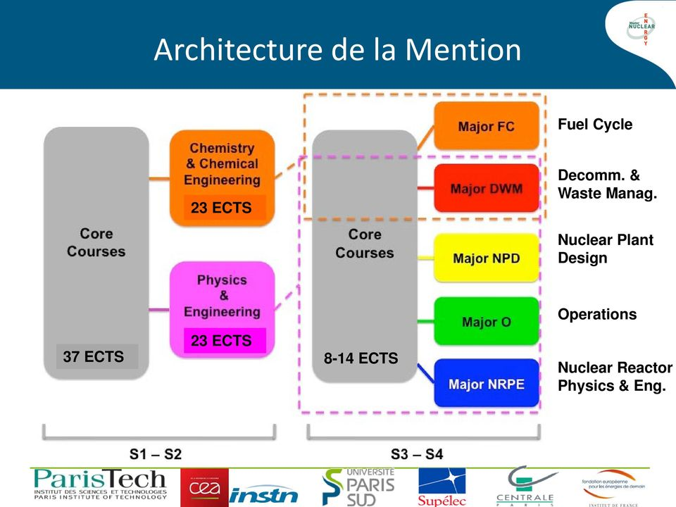 Nuclear Plant Design Operations 37 ECTS