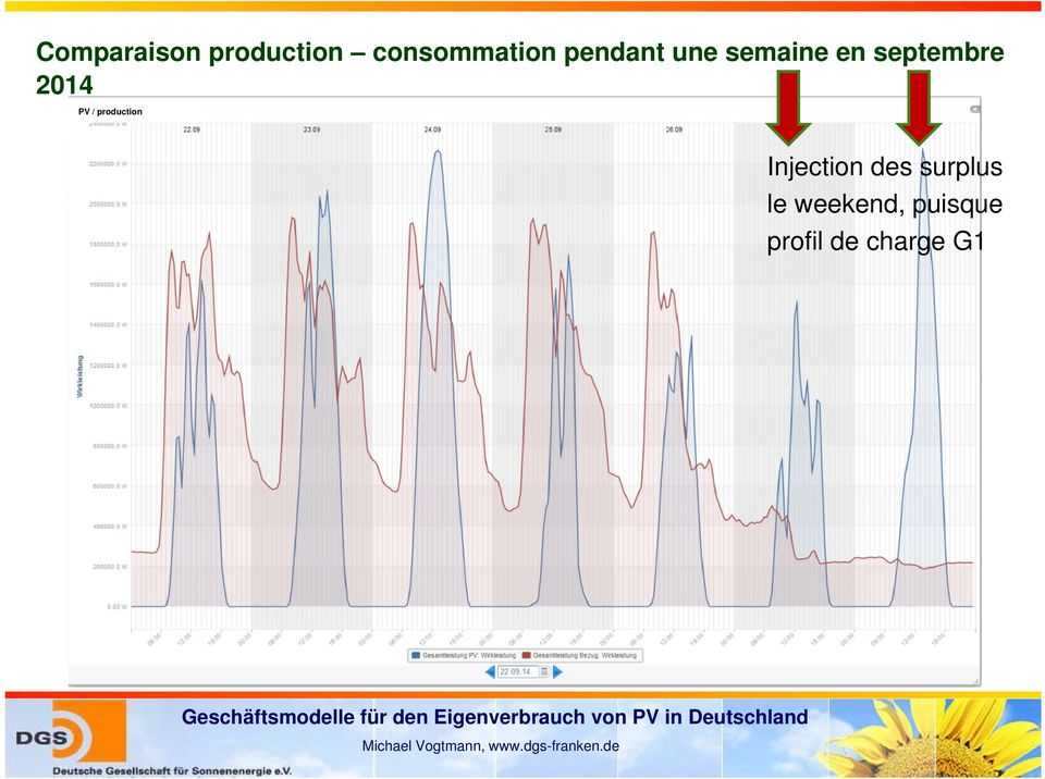 PV / production Injection des surplus