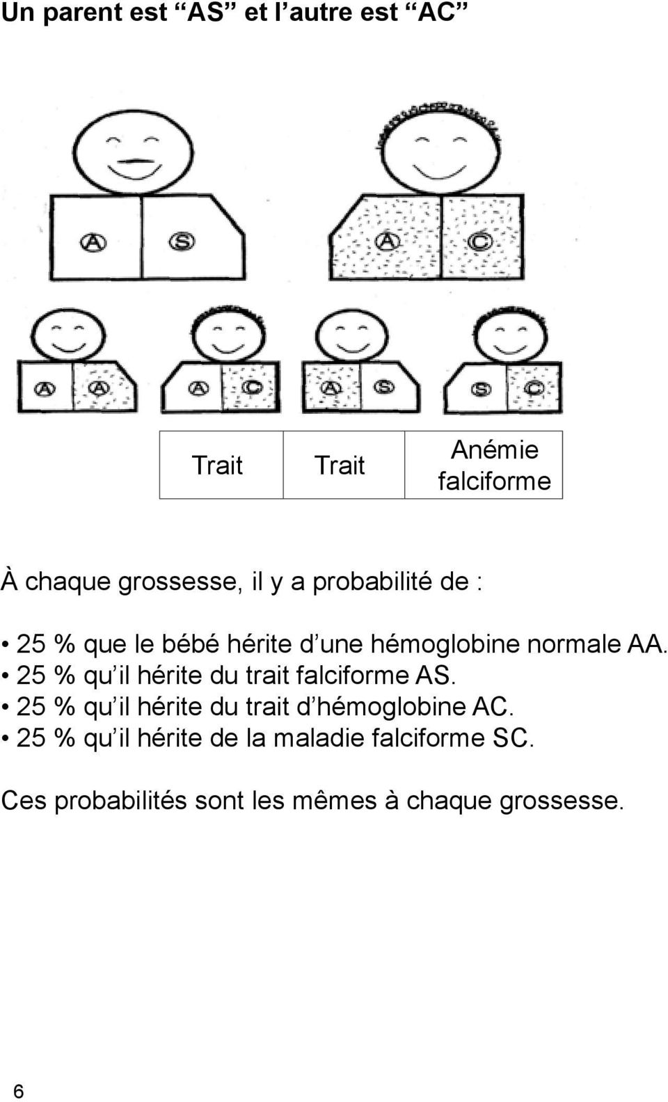 25 % qu il hérite du trait falciforme AS.