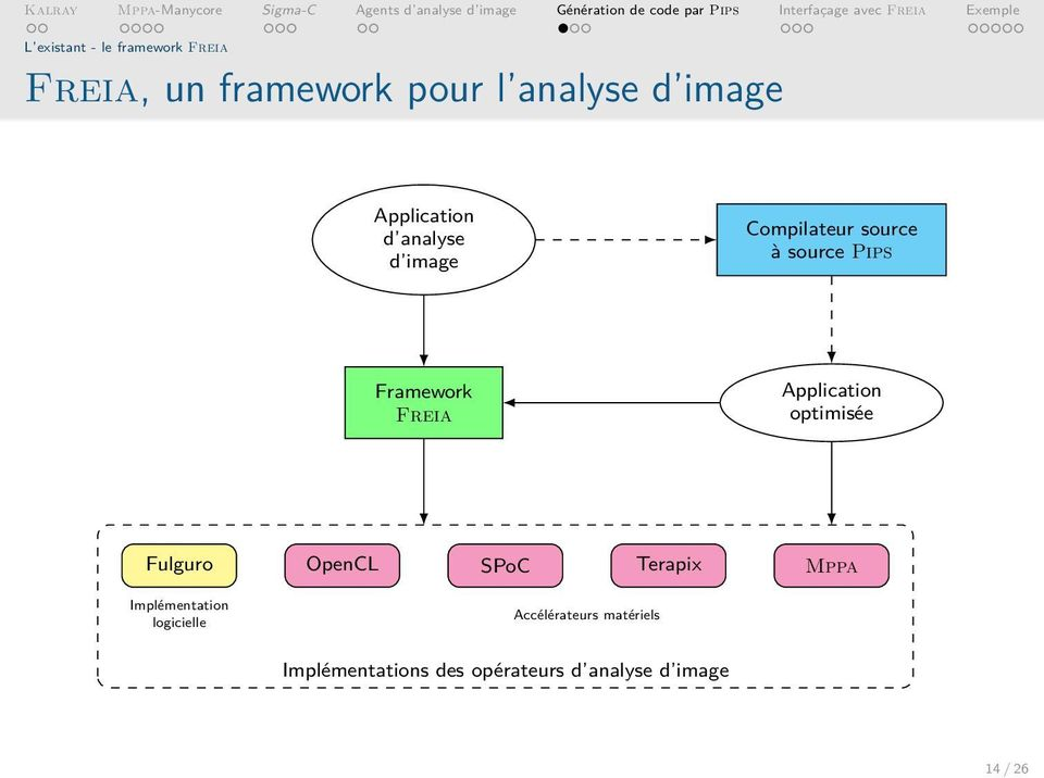 Application optimisée Fulguro OpenCL SPoC Terapix Mppa Implémentation