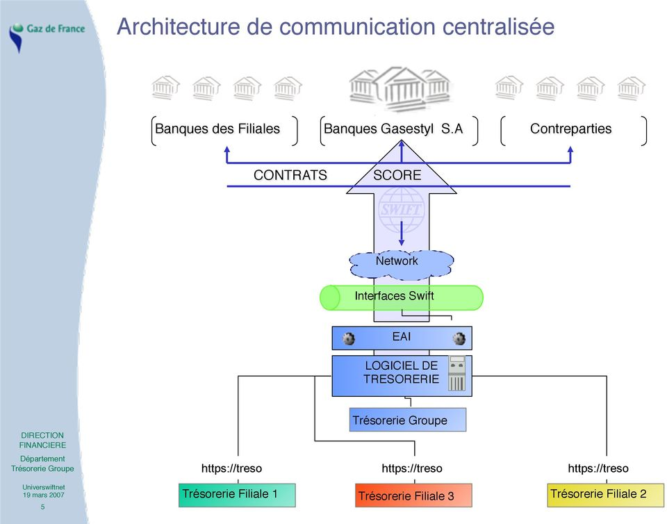 A Contreparties CONTRATS SCORE Network Interfaces Swift EAI