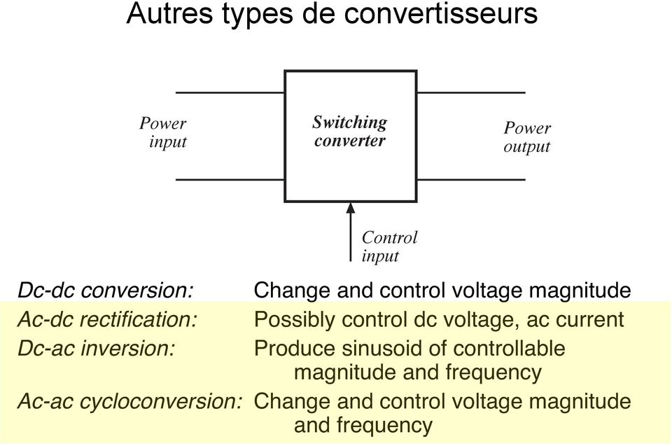 Change and control voltage magnitude Possibly control dc voltage, ac current Produce sinusoid of