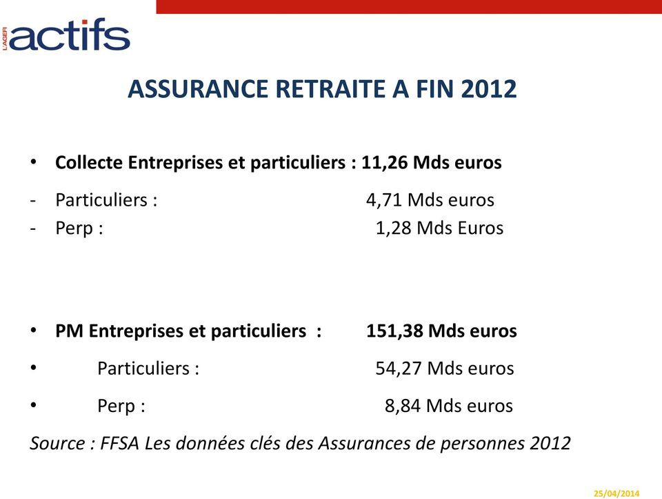 Entreprises et particuliers : 151,38 Mds euros Particuliers : 54,27 Mds