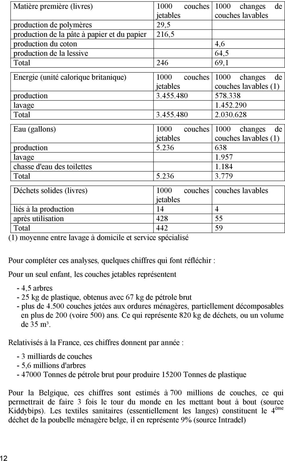 628 Eau (gallons) 1000 couches 1000 changes de jetables couches lavables (1) production 5.236 638 lavage 1.957 chasse d'eau des toilettes 1.184 Total 5.236 3.