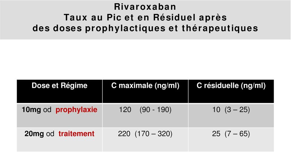 maximale (ng/ml) C résiduelle (ng/ml) 10mg od prophylaxie