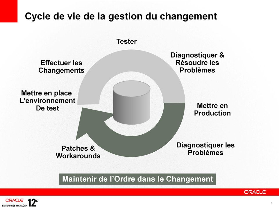 L environnement De test Mettre en Production Patches & Workarounds