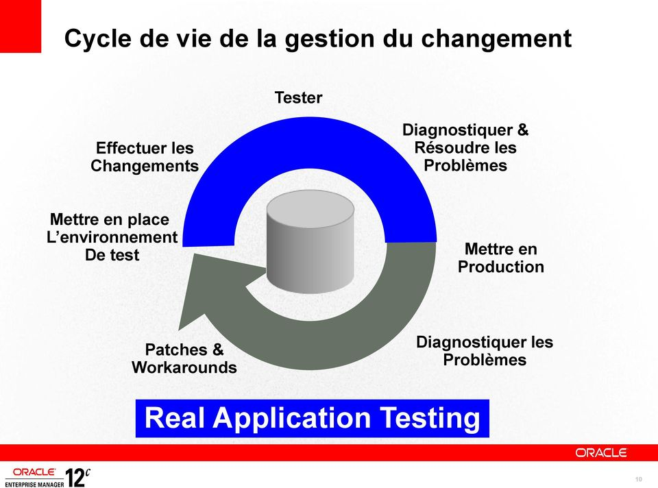 place L environnement De test Mettre en Production Patches &