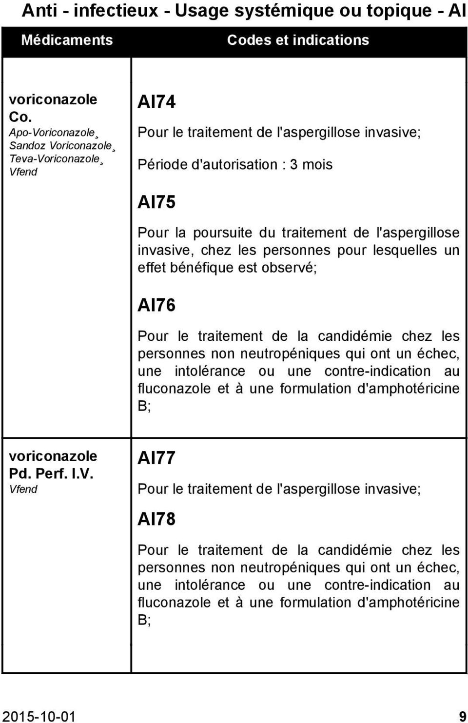 Codes des médicaments d exception - PDF