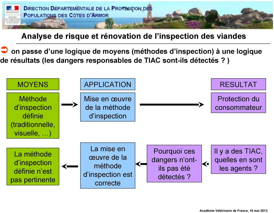) MOYENS APPLICATION RESULTAT Méthode d inspection définie (traditionnelle, visuelle, ) Mise en œuvre de la méthode d inspection