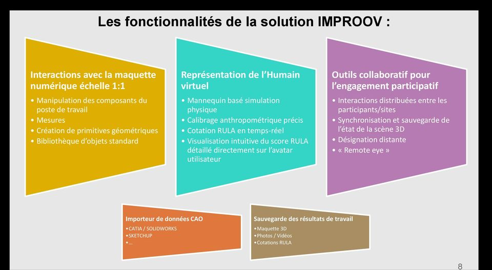 score RULA détaillé directement sur l avatar utilisateur Outils collaboratif pour l engagement participatif Interactions distribuées entre les participants/sites Synchronisation et