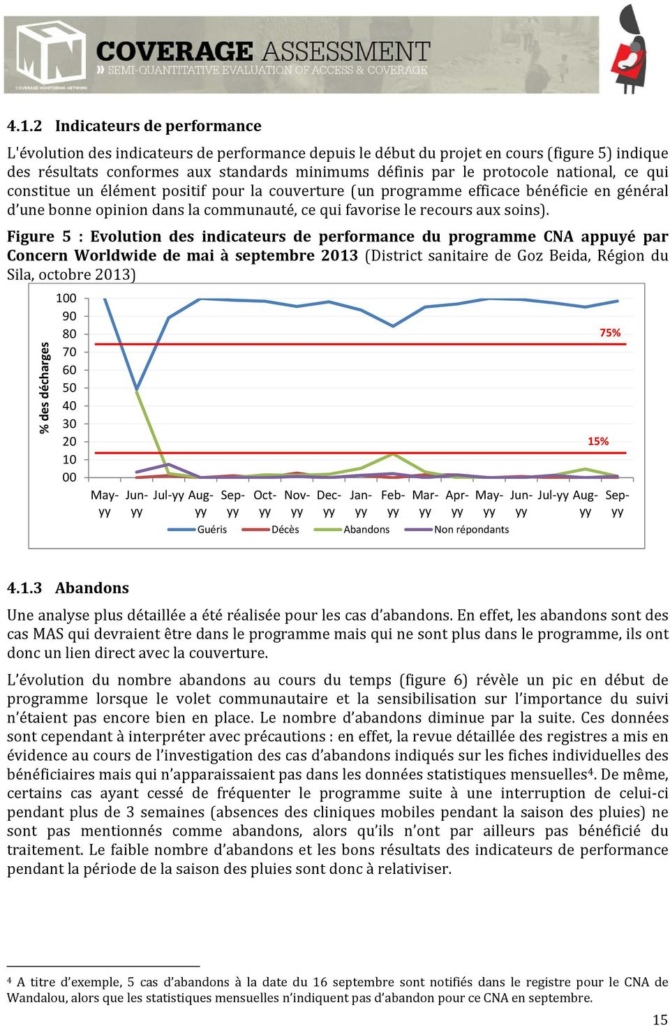 Figure 5 : Evolution des indicateurs de performance du programme CNA appuyé par Concern Worldwide de mai à septembre 2013 (District sanitaire de Goz Beida, Région du Sila, octobre 2013) % des