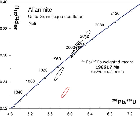 Figure 22: Exemple de calibration d'un mineral silicaté (allanite) par un verre synthétique NIST 612.