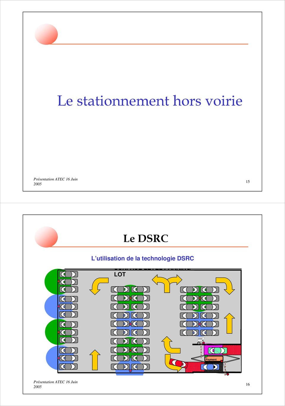 technologie DSRC SURFACE LEVEL
