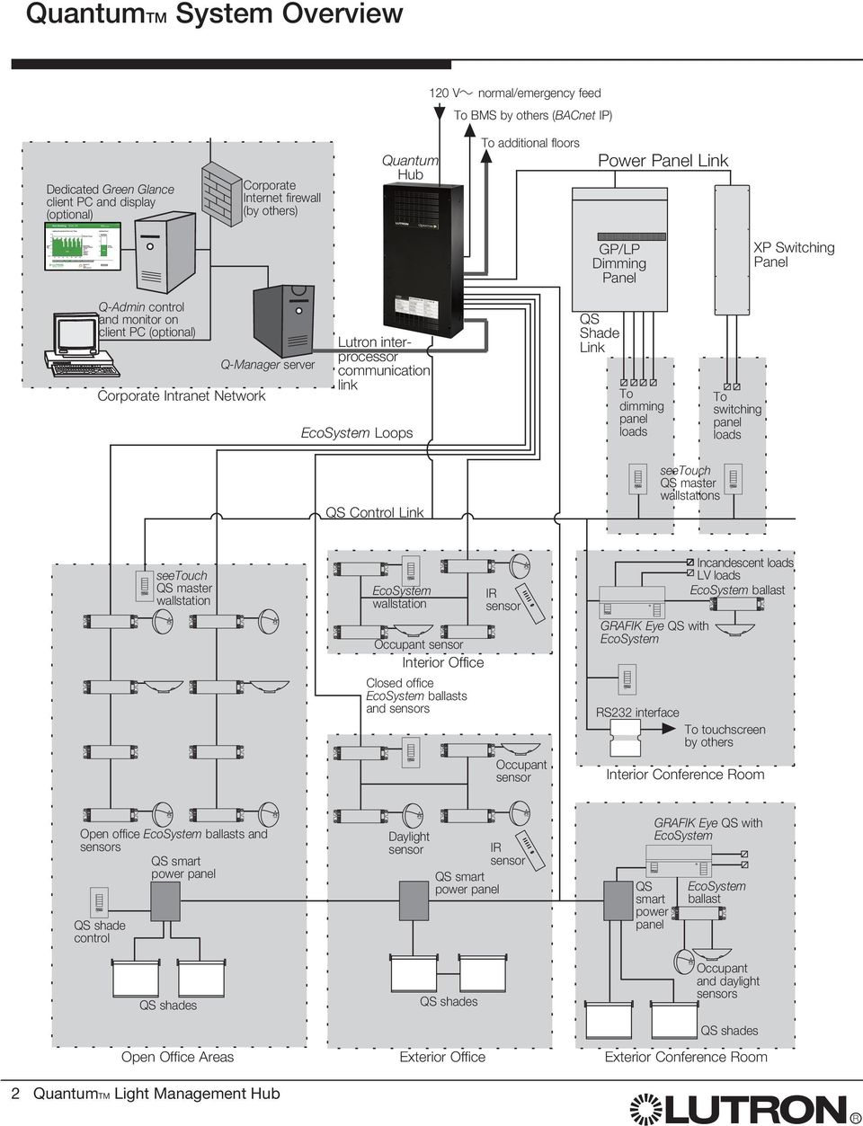 (optional) Corporate Intranet Network Q-Manager server Lutron interprocessor communication link Loops GP/LP Dimming Panel QS Shade Link To dimming panel loads To switching panel loads XP Switching
