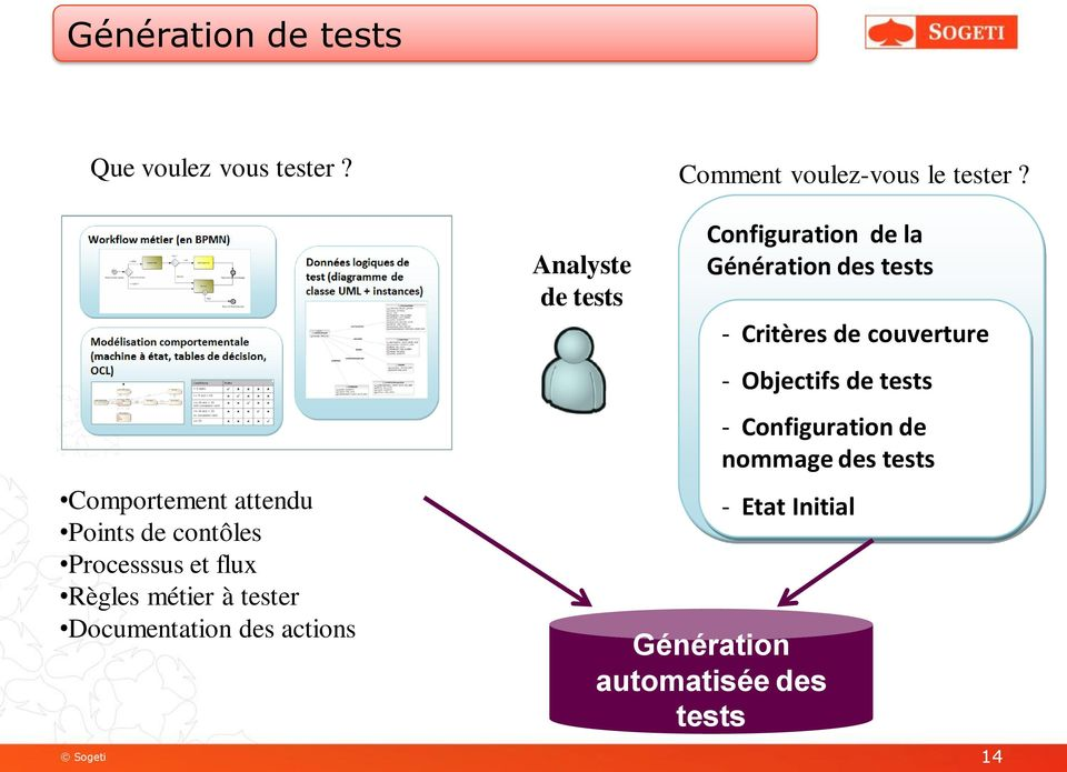 Documentation des actions Analyste de tests Configuration de la Génération des tests -