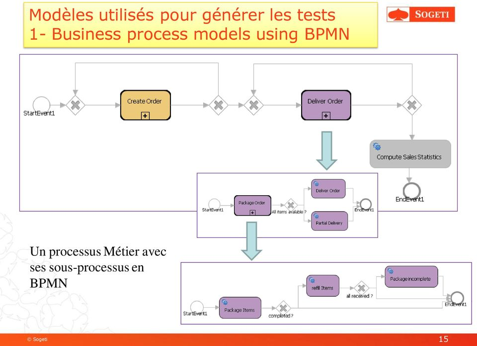 using BPMN Un processus Métier