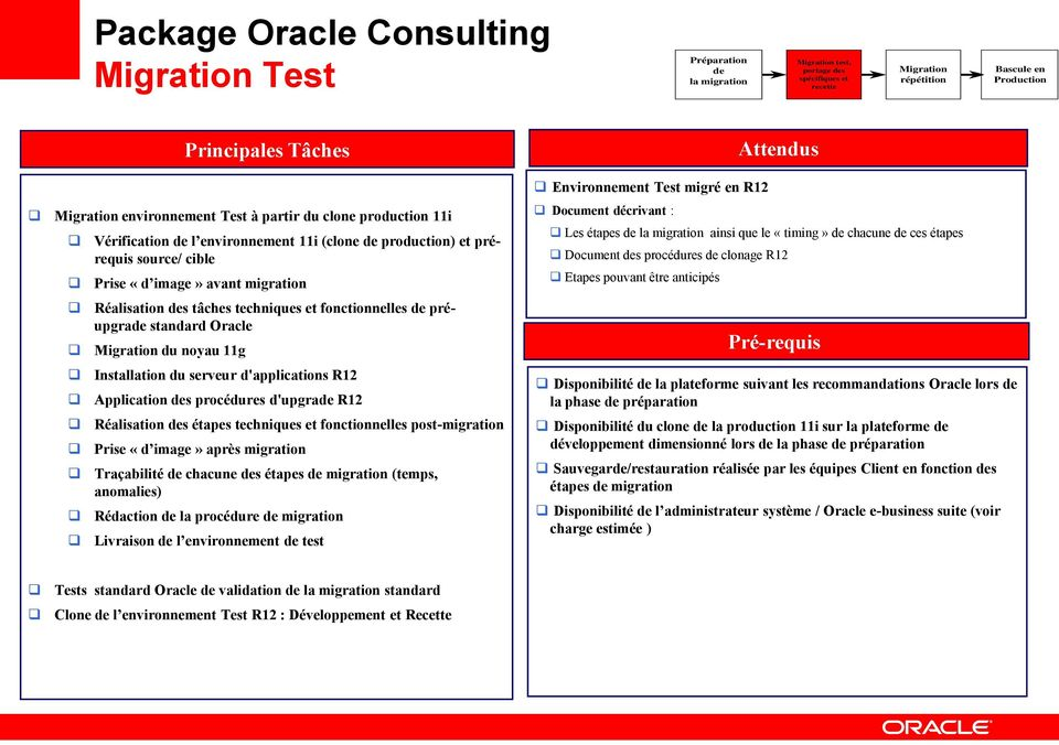 de préupgrade standard Oracle Migration du noyau 11g Principales Tâches Installation du serveur d'applications R12 Application des procédures d'upgrade R12 Réalisation des étapes techniques et