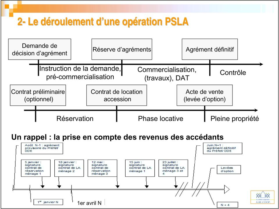 Contrat préliminaire (optionnel) Contrat de location accession Acte de vente (levée d option)