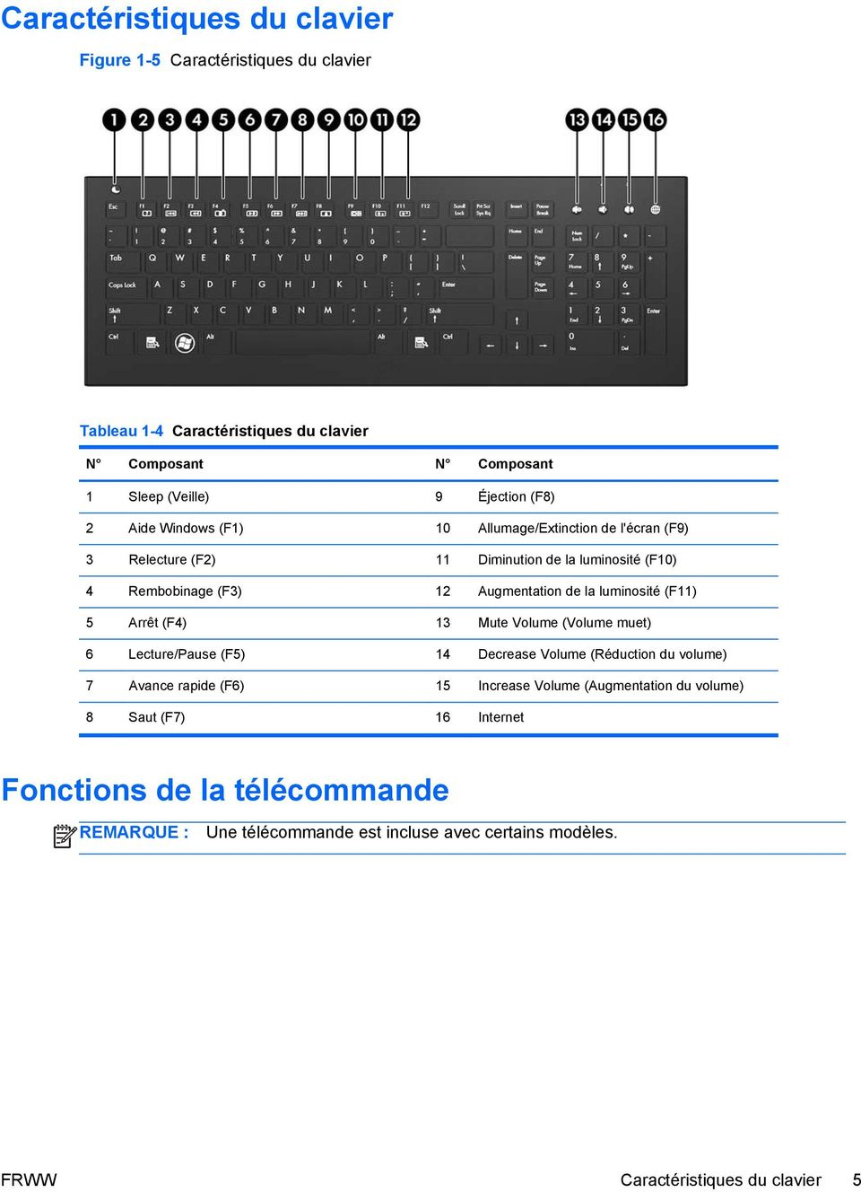 luminosité (F11) 5 Arrêt (F4) 13 Mute Volume (Volume muet) 6 Lecture/Pause (F5) 14 Decrease Volume (Réduction du volume) 7 Avance rapide (F6) 15 Increase Volume