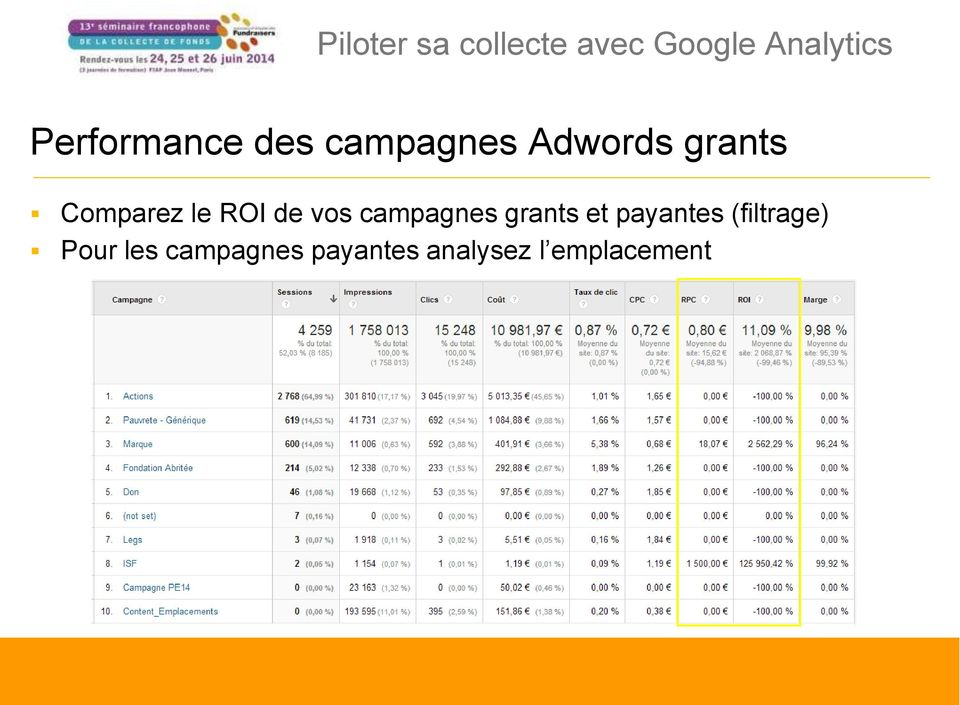 campagnes grants et payantes