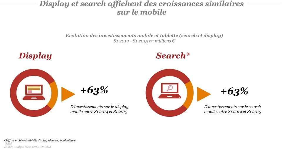 investissements sur le display mobile entre S1 2014 et S1 2015 D investissements sur le search mobile