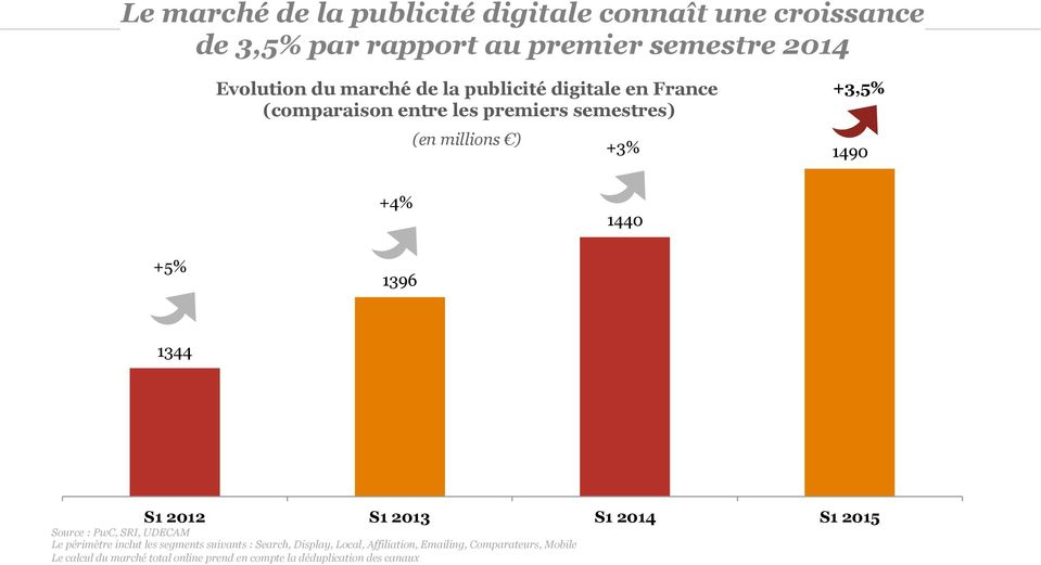 1396 1344 S1 2012 S1 2013 S1 2014 S1 2015 Source : PwC, SRI, UDECAM Le périmètre inclut les segments suivants : Search,