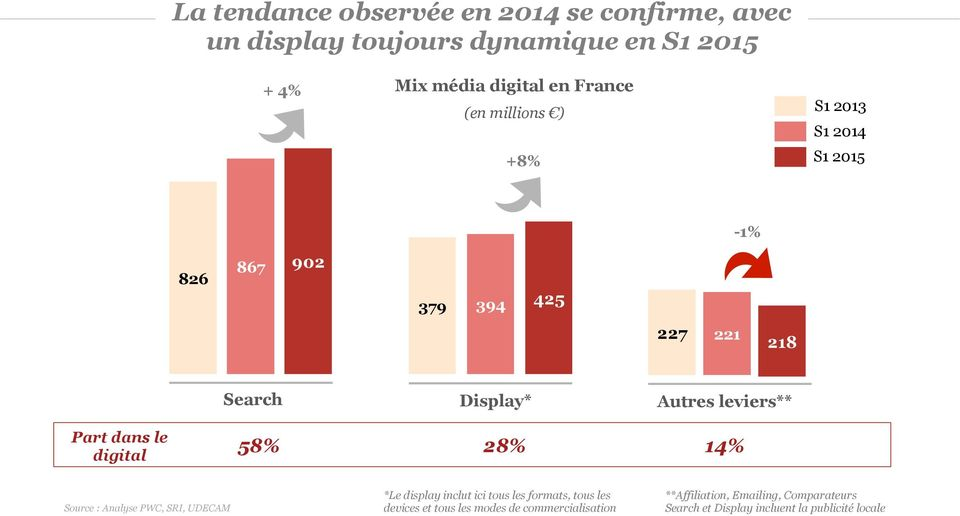 dans le digital 58% 28% 14% Source : Analyse PWC, SRI, UDECAM *Le display inclut ici tous les formats, tous les devices