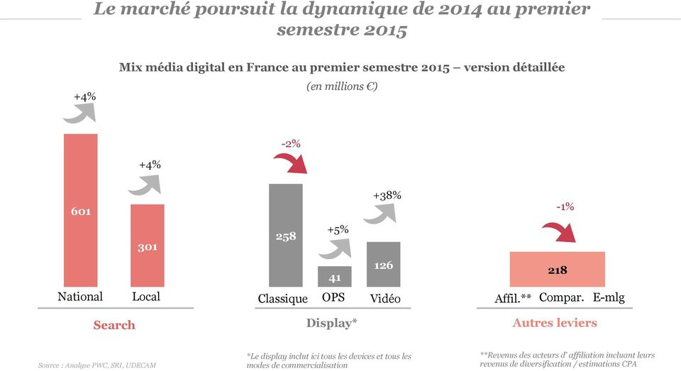 E-mlg Search Display* Autres leviers Source : Analyse PWC, SRI, UDECAM *Le display inclut ici tous les devices et tous les modes