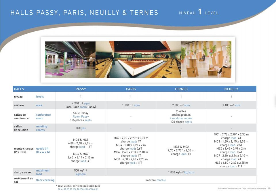 Salle room Passy) Salle Passy Room Passy 165 places seats 1 100 m² sqm 2 300 m² sqm 1 100 m² sqm - 2 salles aménageables 2 modular rooms 120 places seats OUI yes - - - MC8 & MC9 6,80 x 2,60 x 2,25 m