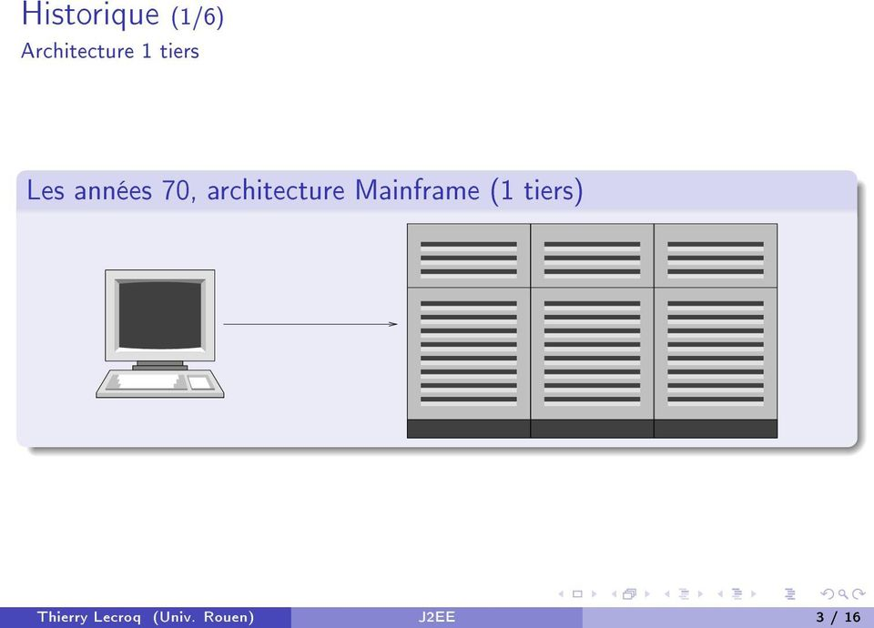 architecture Mainframe (1