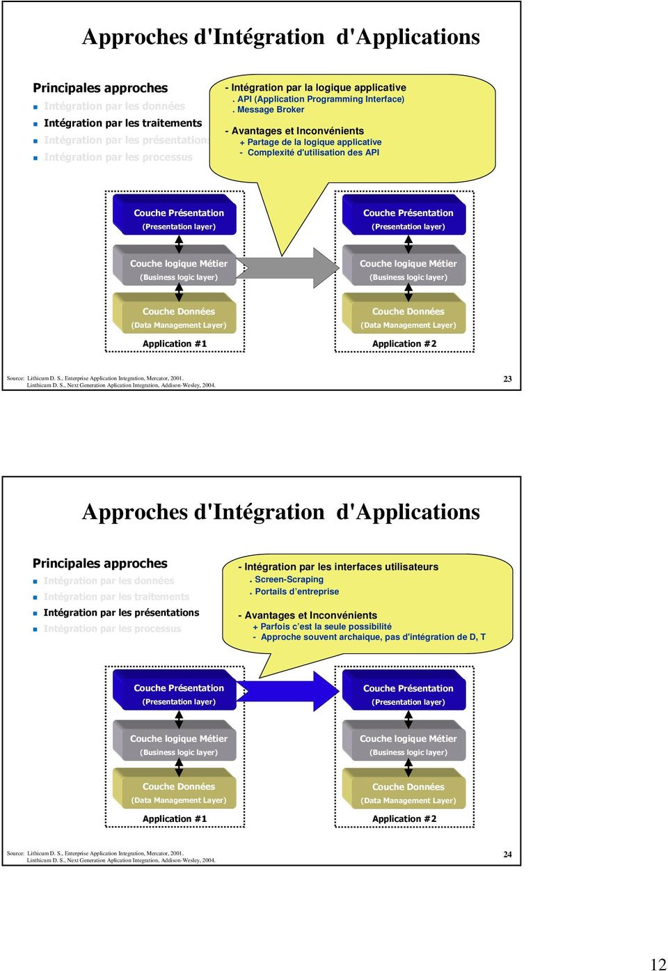 Linthicum D. S., Next Generation Aplication Integration, Addison-Wesley, 2004. 23 Approches d'intégration d'applications - Intégration par les interfaces utilisateurs. Screen-Scraping.