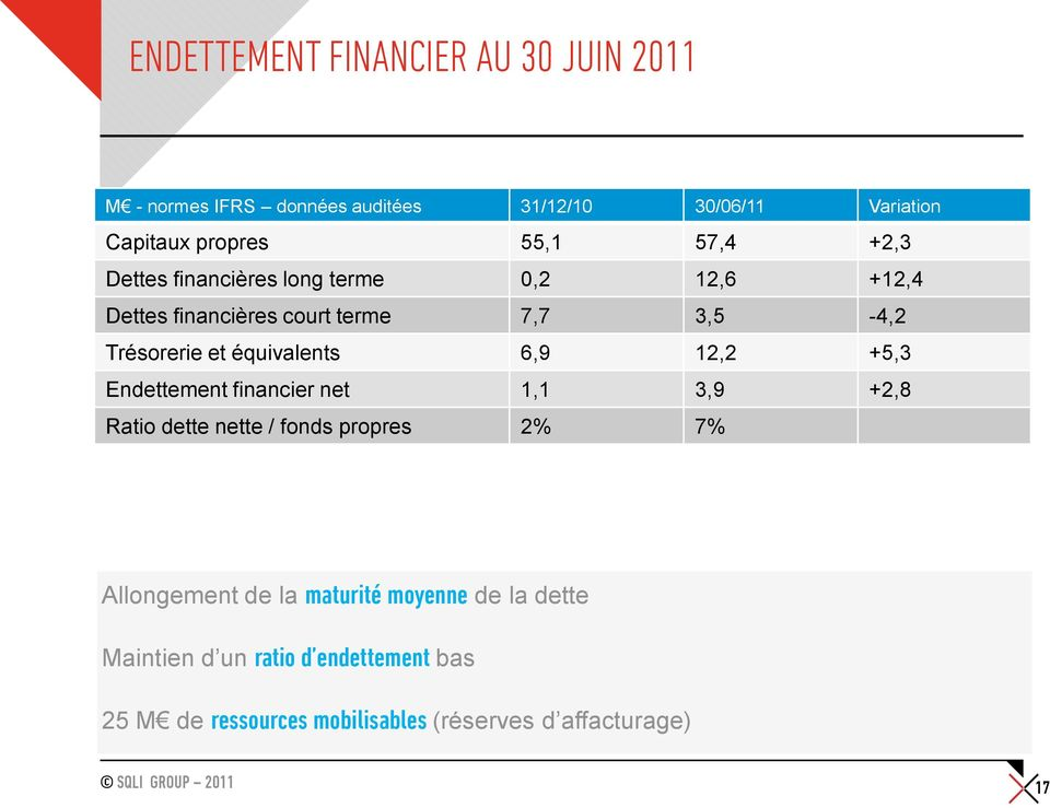 équivalents 6,9 12,2 +5,3 Endettement financier net 1,1 3,9 +2,8 Ratio dette nette / fonds propres 2% 7% Allongement de