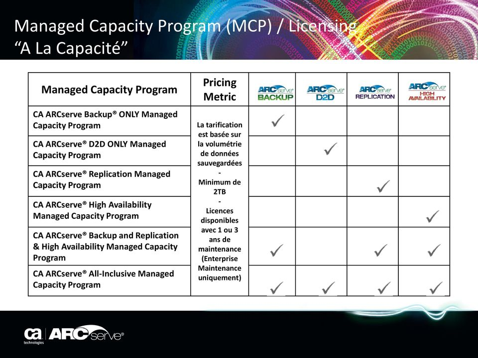 Backup and Replication & High Availability Managed Capacity Program CA ARCserve All-Inclusive Managed Capacity Program Pricing Metric La tarification