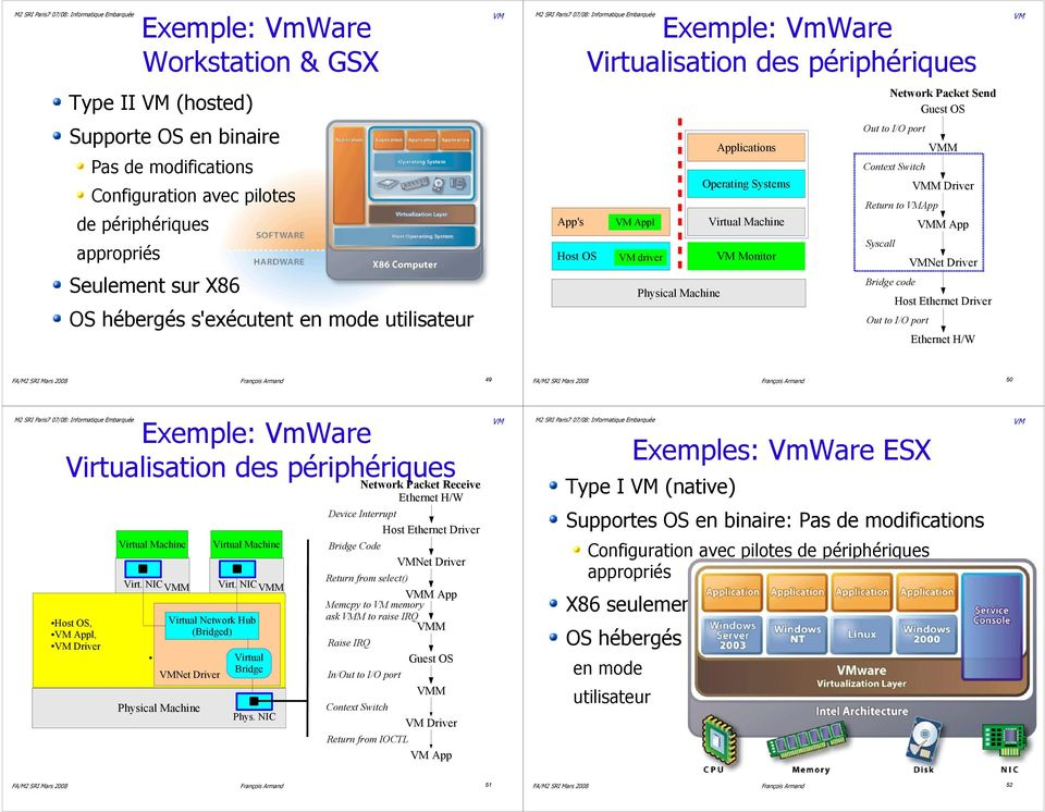 Context Switch Return to App Syscall Bridge code M M Driver M App Net Driver Host Ethernet Driver Out to I/O port Ethernet H/W 49 50 Exemple: VmWare Virtualisation des périphériques Network Packet